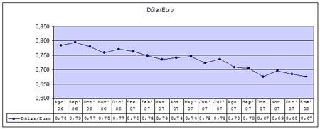 Dati storici del cambio Euro/Dollaro Canadese