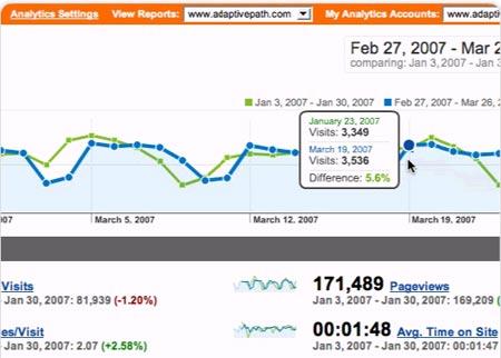 Nuevo Google Analytics
